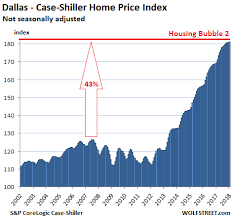 Update On The Most Splendid Housing Bubbles In The U S