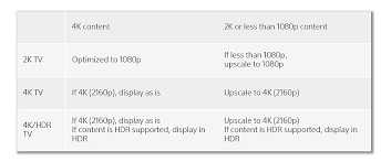 Ps4 Ps4 Pro Comparison Chart Heres How Ps4 Pro Will Display Based On Different Tv Types