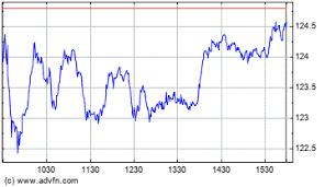 Caterpillar Stock Price Chart Caterpillar Stock Price Cat Stock Quotes Charts Trades
