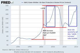 Of Two Minds Is The Echo Housing Bubble About To Burst