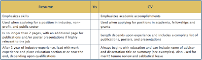 This Is The Difference Between 'cv' And 'resume' - I'm A Useless ...