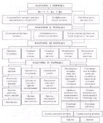 Курсовая работа Анализ и оценка финансовых результатов  Факторный анализ рентабельности собственного капитала коммерческой организации