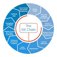 Cyber Kill Chain On The Net Gang Cyber Kill Chain Hope Or Hype