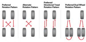 Tire Rotation Patterns Simple Tirerotationpatterns Tire Reviews Buying Guide Interesting
