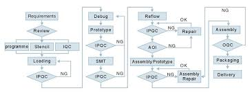 Pcb Assembly Flow In 2019 Process Flow Chart Process Flow