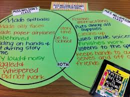 best compare schools ideas compare and contrast needs to be a smartboard lesson great for teaching rules at the beginning of year or for me i d use it to compare contrast elementary to middle school