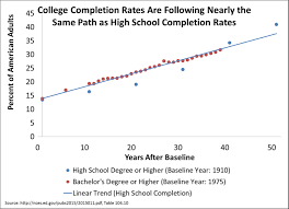 eye opening stats about high school and college dropouts  chad college hs completion
