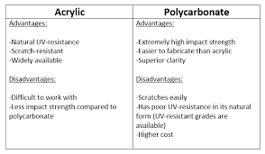 acrylic sheet thickness chart polycarbonate plastic how to tips projects