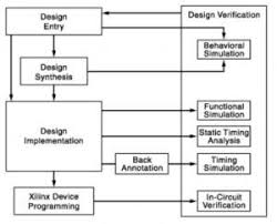 Fpga Flow Chart Basic Fpga Architecture And Its Applications