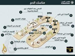 طقس العرب - السعودية | تعرف على #مناسك_الحج خطوة بخطوة عبر الانفوجرافيك  بإمكانك متابعة حالة الطقس خلال اداء مناسك الحج في المشاعر المقدسة عبر قسم  الحج الخاص المتوفر عبر موقع وتطبيق طقس