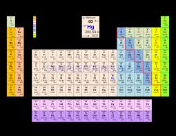 How To Calculate Electronegativity Periodic Table Examples Table ...