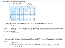 Show Pig Weight Gain Chart Solved The Table Shows G K T Weight Gain Loss Of A Pig