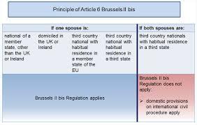 Bis Country Chart Cross Border Divorce Jurisdiction And Procedure