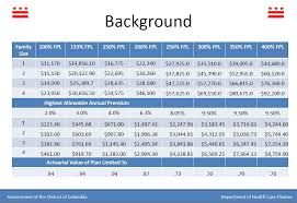premium and cost sharing subsis by income