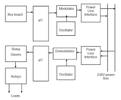 power line wiring diagram power diy wiring diagrams wiring diagram for power lines wiring home wiring diagrams