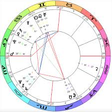 Nato Birth Chart The 46th President Of The United States Astrological