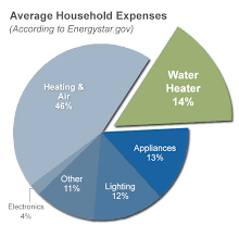 geospring hybrid electric heat pump hot water heater ge appliances water heaters are the second highest energy users in u s households