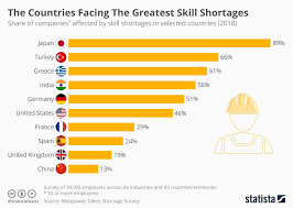 Skill Chart Chart The Countries Facing The Greatest Skill Shortages