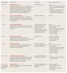 Ux Method Of The Week Ux Project Plan Rosenfeld Media