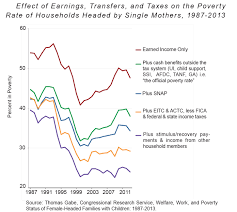 Helping Work Reduce Poverty