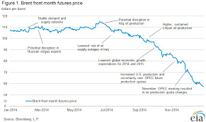 Oil Price Chart Last 10 Years U S Energy Information Administration Eia
