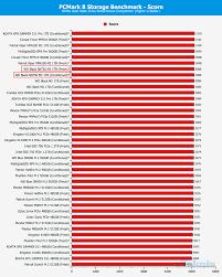 Heatsink Comparison Chart Wd Black Sn750 1tb Ssd With Heatsink Review Page 11 Of 13