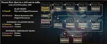 Process Flow Chart In A Civil Suit In India Yadadri Golden