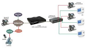 sld security communications ip telephone systems ippbx schematic