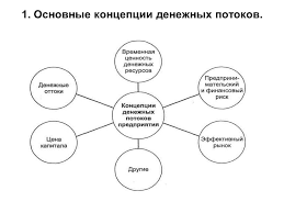 Презентация Анализ движения денежных средств Привет Студент  Презентация Анализ движения денежных средств