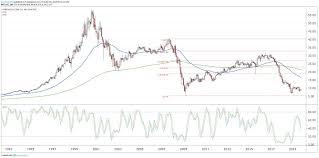 General Electric At Resistance After Upbeat Quarter