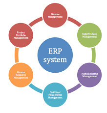 The Benefits of a Partnered ERP System Provider