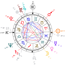 Astrology And Natal Chart Of Bruce Willis Born On 1955 03 19