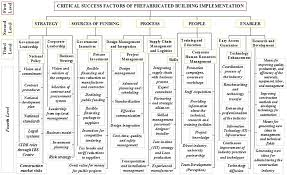Jkr Sarawak Organisation Chart Identifying And Evaluating Critical Success Factors For