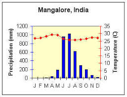 Monsoon Climate