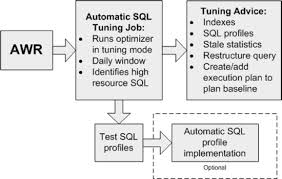 On The Job Training Form Enchanting Automatic SQL Tuning Job Expert Indexing In Oracle Database 48g
