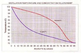 Alcohol Evaporation Temperature Chart Home Distillation Of Alcohol