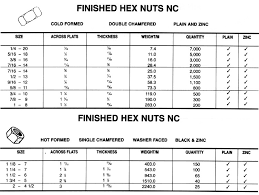 All You Wanted To Know About Finish Nuts