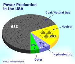 Problems With The Fossil Fuel Economy How The Hydrogen