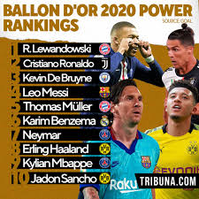 Ballon d'Or 2020 'Power Rankings' revealed: Cristiano Ronaldo ahead of  Messi, only 1 Madrid player included