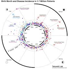 Birth Month And Disease Chart Your Birth Month Influences Your Risk For Diseases