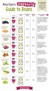 Legumes Protein Content Chart Kriscarr Com The Whole Kit Caboodle