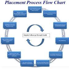 Job Search Process Flow Chart Described Job Search Process Flow Chart Recruitment Process