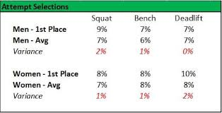 Usapl Attempt Chart Usapl Raw Powerlifting Nationals How Do Your Results