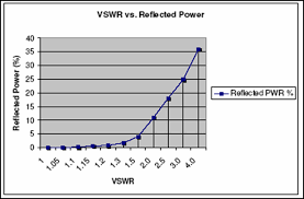 Swr Loss Chart Tech Times Rf Foward And Reflected Power