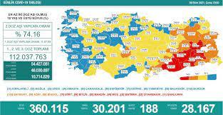 Türkiye'nin 8 Ekim koronavirüs tablosu açıklandı - Yeni Şafak