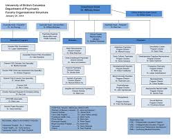 Faculty Org Chart