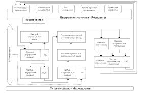 Факторы и условия развития денежной системы России Реферат  Функционирование денежной системы