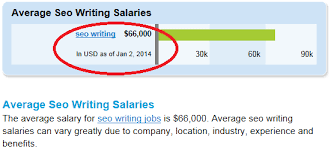 becoming a lance seo writer common misconceptions this type of lance writer earns proof the average salary for seo writing according to job site simplyhired com is 66 000 as of this writing