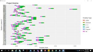 Scroll Bar Formatting In Gantt Chart Using Ggplot Stack