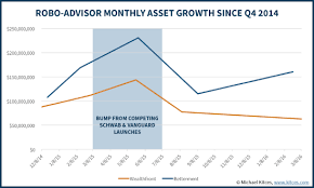 Betterment Growth Chart B2c Robo Advisors Are Dying As Growth Rates Crash